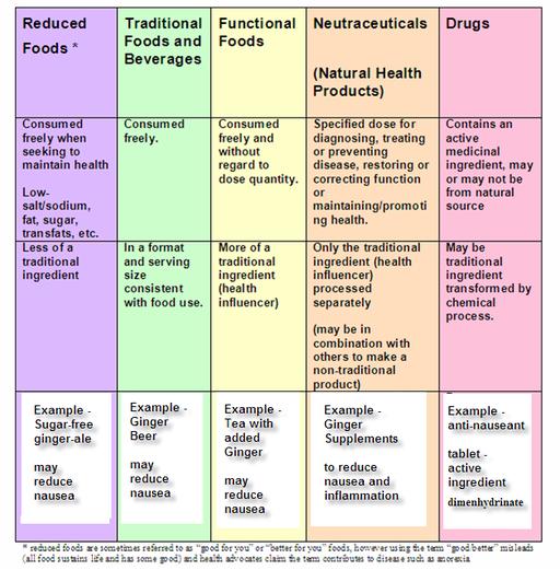 Características de los alimentos tradicionales, alimentos funcionales, nutraceuticos y farmacos.