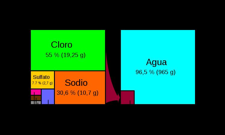 porcentajes de composición de la sal marina